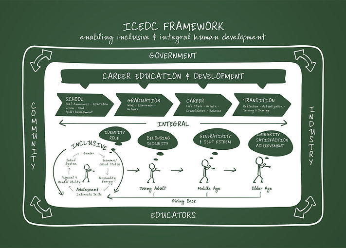 Indian Career Education and Development Council ICEDC