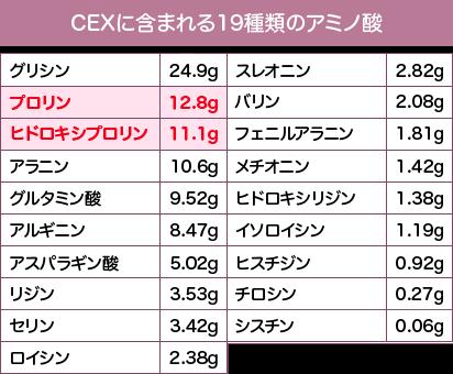CEXに含まれる19種類のアミノ酸