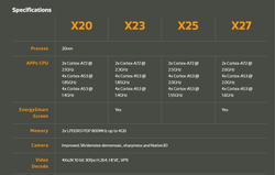 X20 Series 7