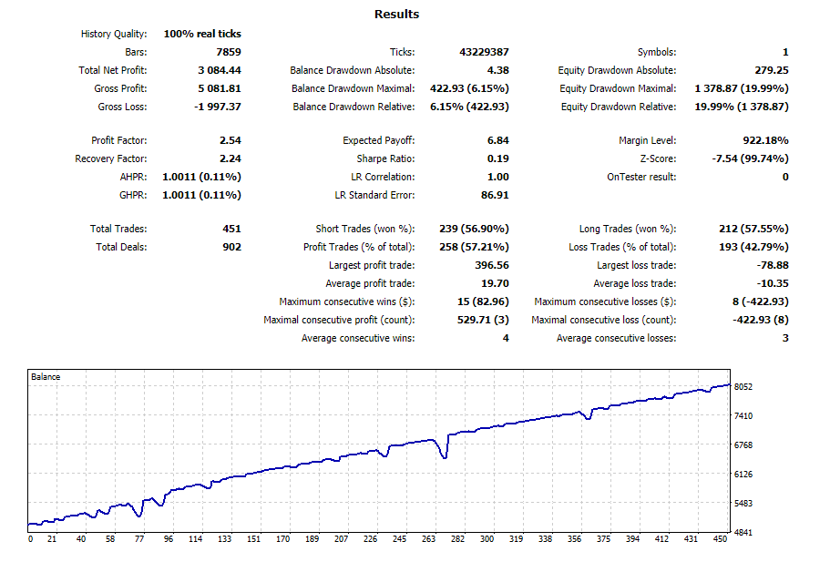 RSI Martingale Strategy MT4 MT5 www.eaproducer.com