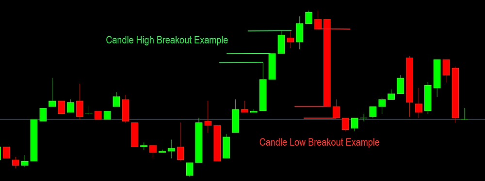 Candle Breakout EA v2 MT4 MT5 EAPRODUCER.COM