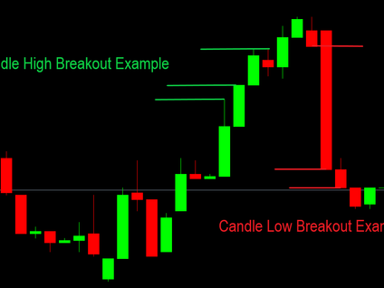 Candle Breakout EA v2 MT4 MT5
