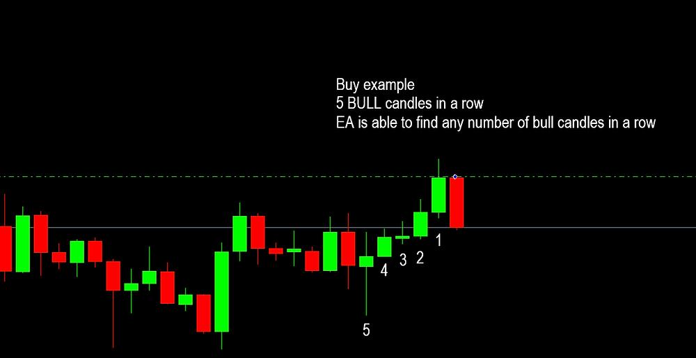 Bulls Bears Candles In A Row EA v2 MT4 MT5 www.eaproducer.com