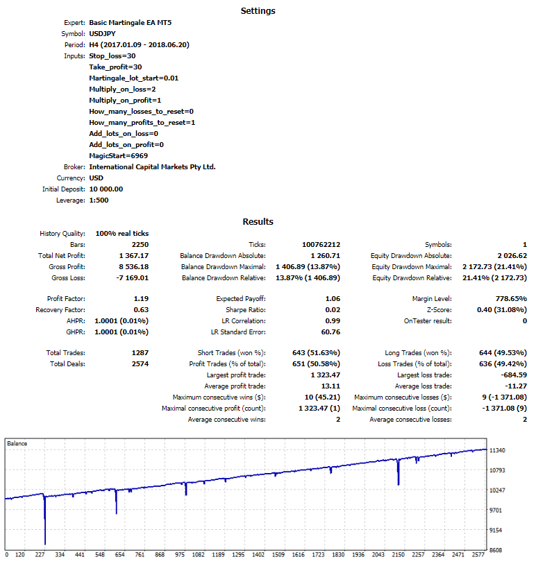 Free Basic Martingale EA MT4 MT5 | Eaproducer.com
