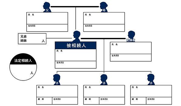 相続関係図,親族関係図,法定相続人,基礎控除,ウエストブレイン,WESTBRAIN