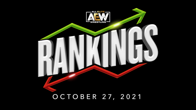 AEW Rankings as of Wednesday October 27, 2021