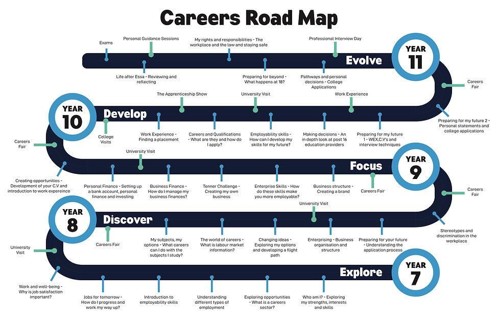 careers road map.jpg