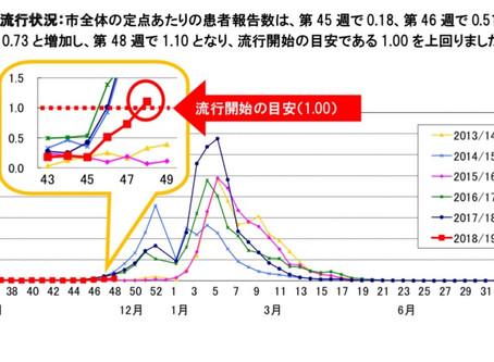 インフルエンザ【元町医療モール】
