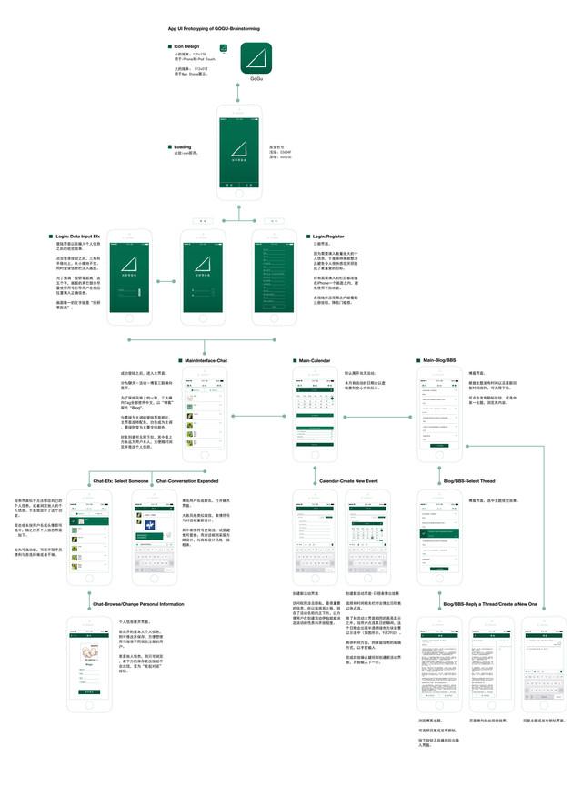 Mobile UI/UX Design - Prototype of the entire data flow