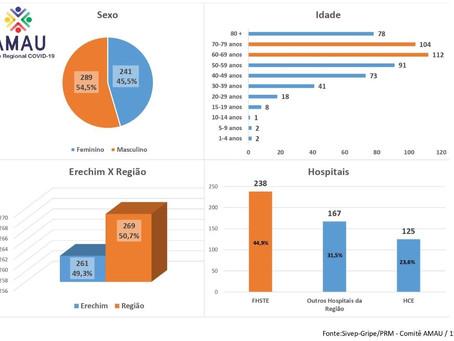 Comitê regional faz estudo sobre internações hospitalares por Covid19