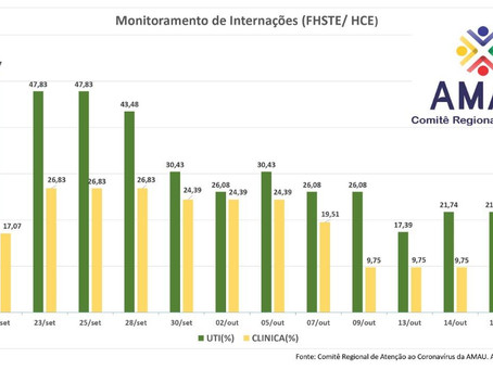 Comitê regional do coronavírus aponta queda nas internações