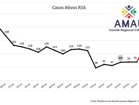 Coronavírus: Casos ativos aumentam mais de 85% na região