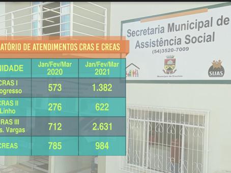 Erechim: Assistência Social aumenta em mais de 100% os atendimentos em 2021