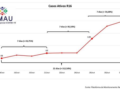 Comitê regional avalia que aumento de casos ativos de coronavírus preocupa a região