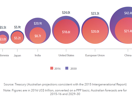 Indo Pacific Power Shifts