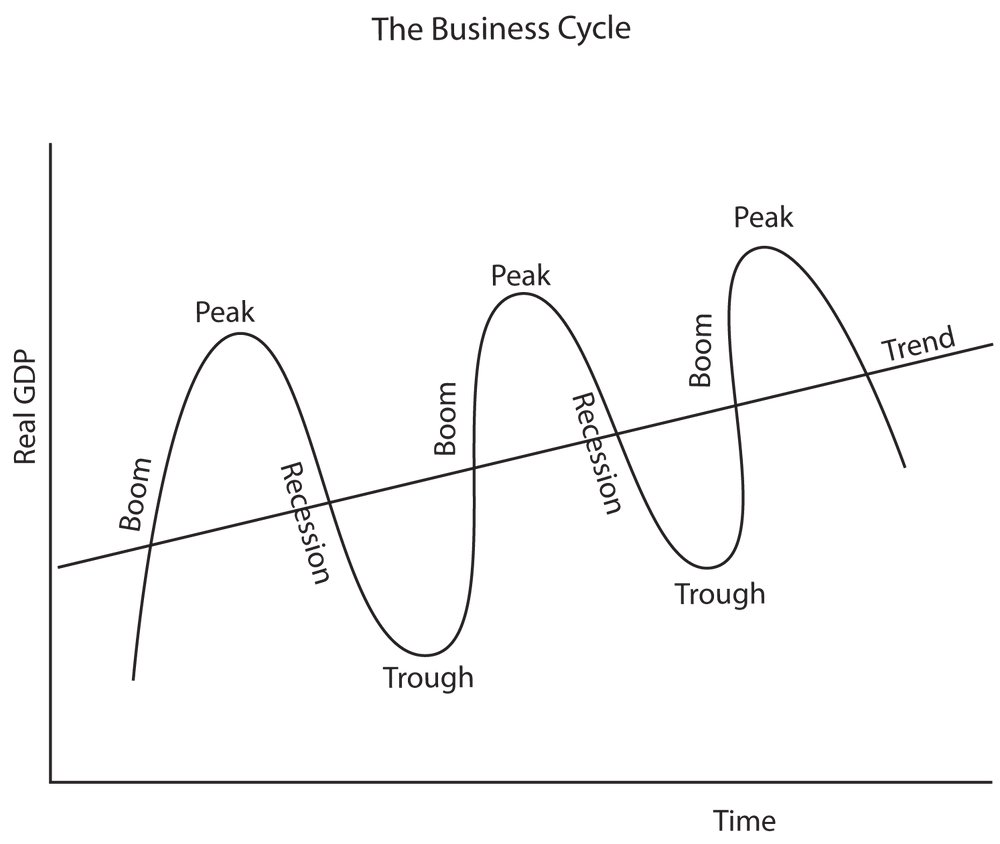 The Business Cycle; The straight line represents ideal economic growth