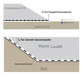 G.Tex Hydraulic Drainage Applications