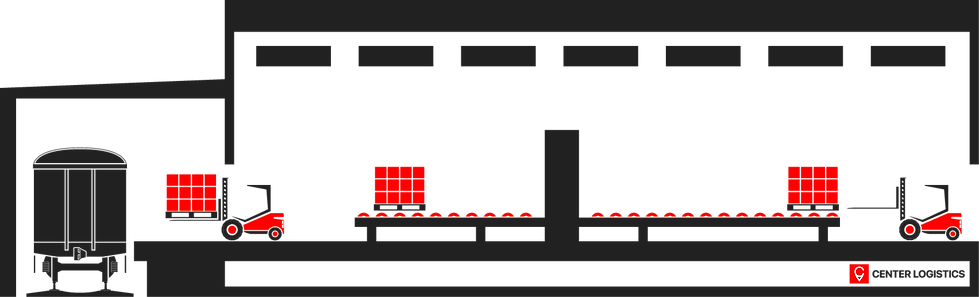 Центр Логистика хранение грузов
