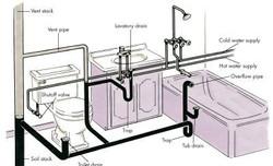 Bathroom Remodeling Diagram