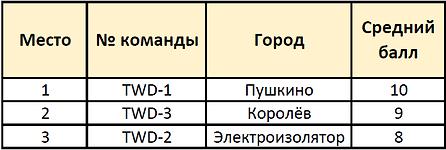 WeDo_творческая.png