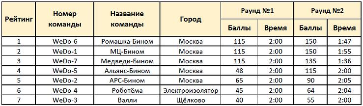 WeDo_основная.png