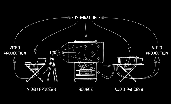 Shémas expicatif du principe Électro-Acrylique