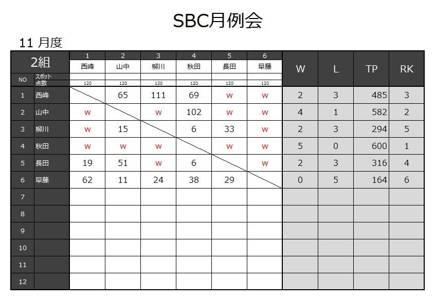 20171105_SBC月例会結果-3