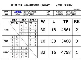 第2回 三重・岐阜・滋賀交流戦