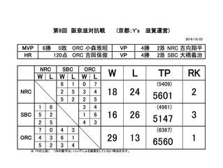 第9回 阪奈滋対抗戦