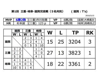 第1回 三重・岐阜・滋賀交流戦