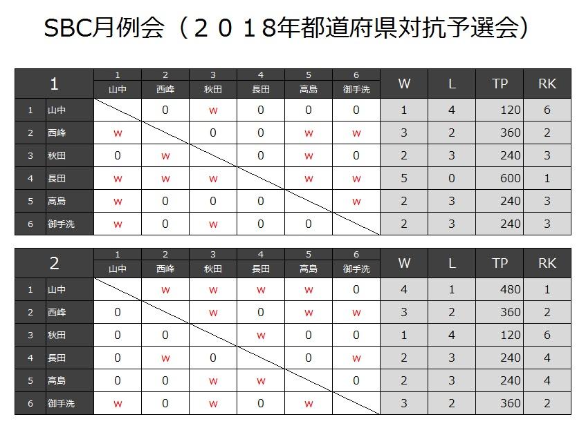 201802_都道府県対抗予選