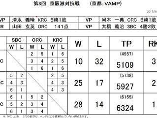 第8回京阪滋対抗戦結果
