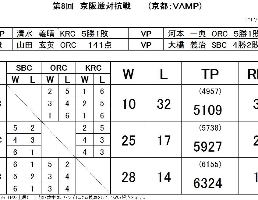 第8回京阪滋対抗戦-1