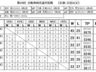 第29回京阪神和奈滋対抗戦結果