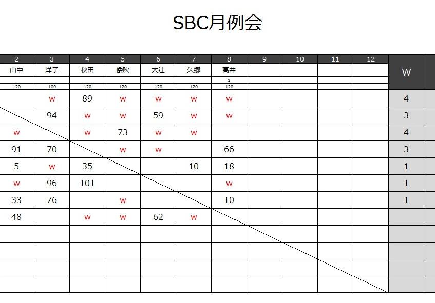 20170910_SBC月例会結果-1