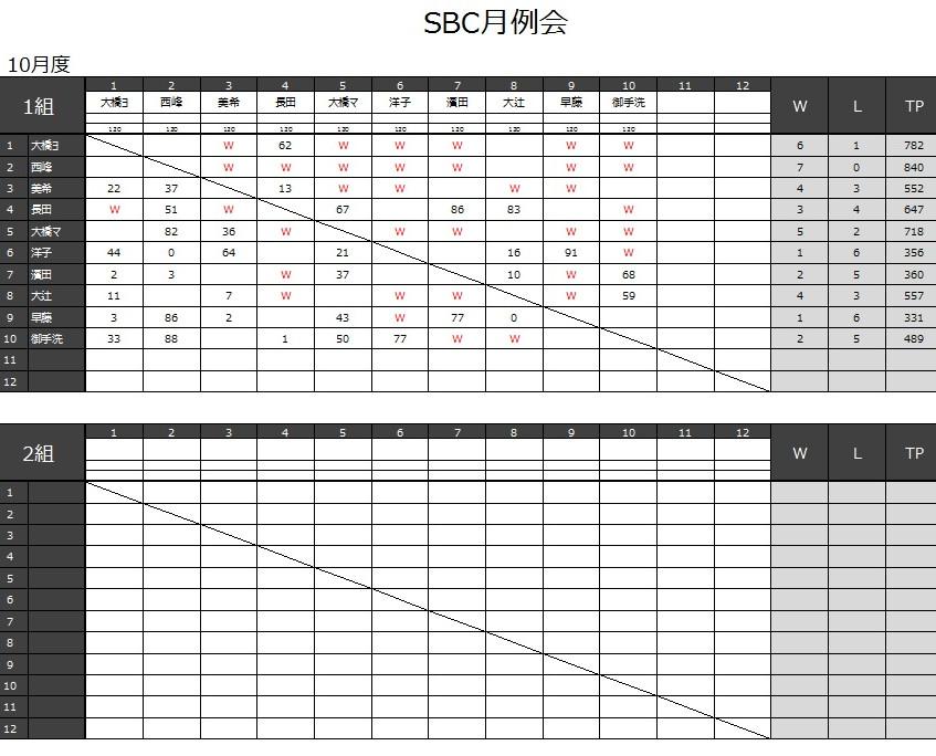 20161030_月例会結果_2