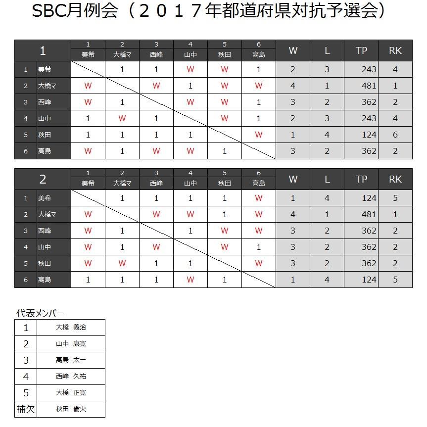 20170219_都道府県対抗予選2