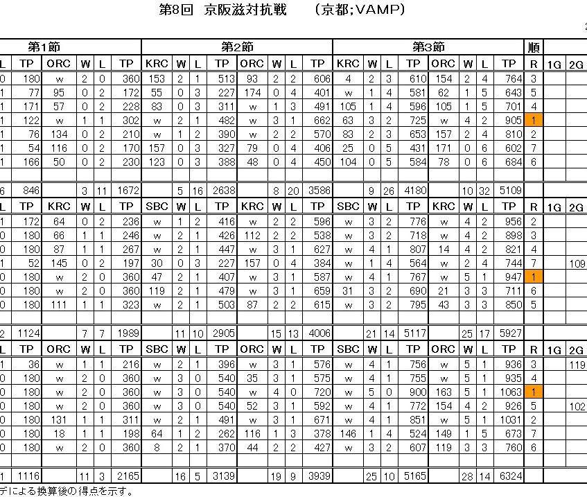 第8回京阪滋対抗戦-2