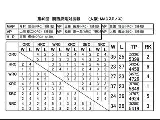 第40回関西府県対抗戦