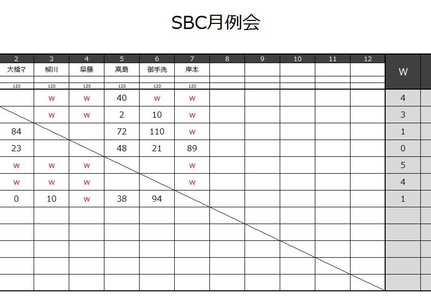 20170910_SBC月例会結果-2