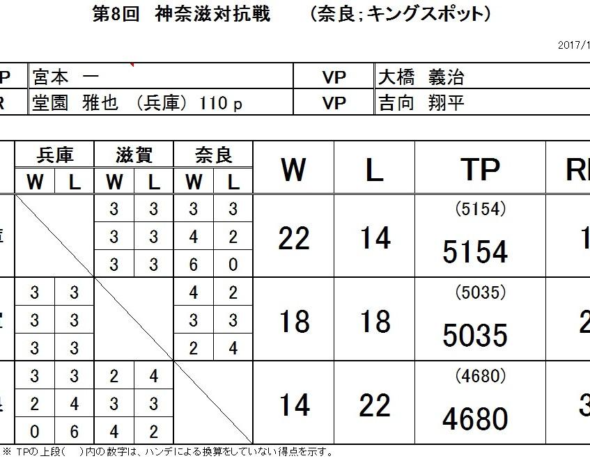 20171022_第8回神奈滋対抗戦-1