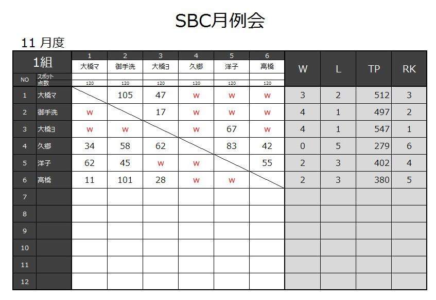 20171105_SBC月例会結果-2