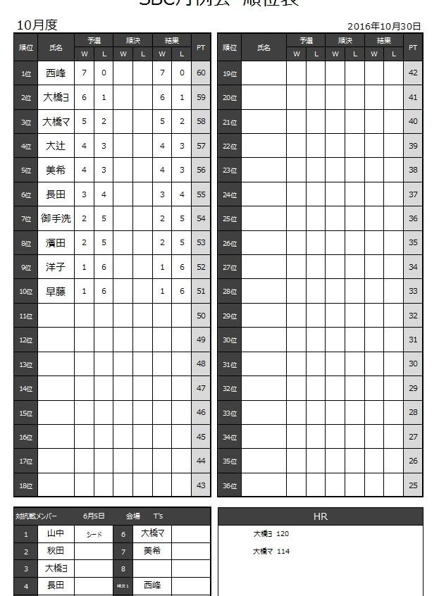 20161030_月例会結果_1