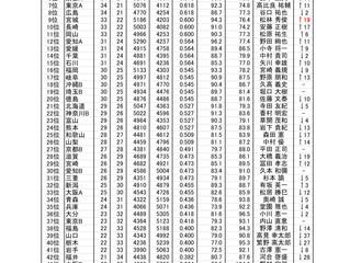 第53回全日本都道府県対抗戦結果
