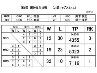 第8回 阪神滋対抗戦