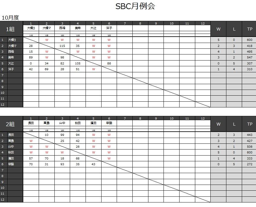 20161009_月例会結果_2