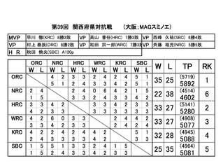 第39回 関西府県対抗戦
