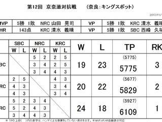 第12回京奈滋対抗戦結果