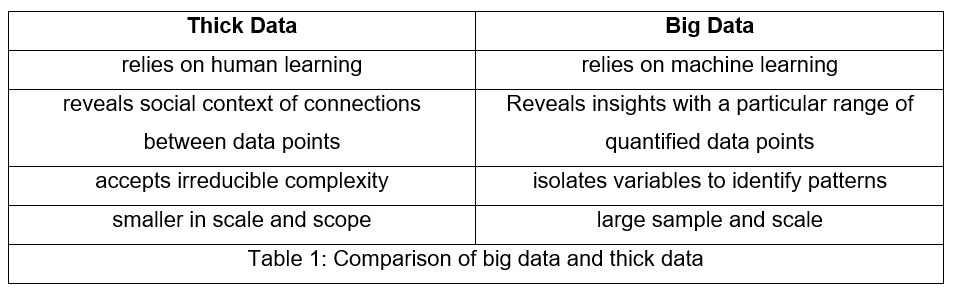 Thick and Big Data