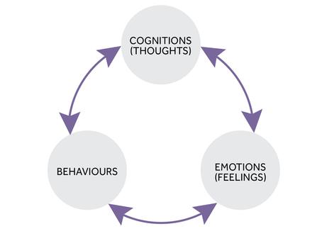 O que é a Terapia Cognitivo-Comportamental?